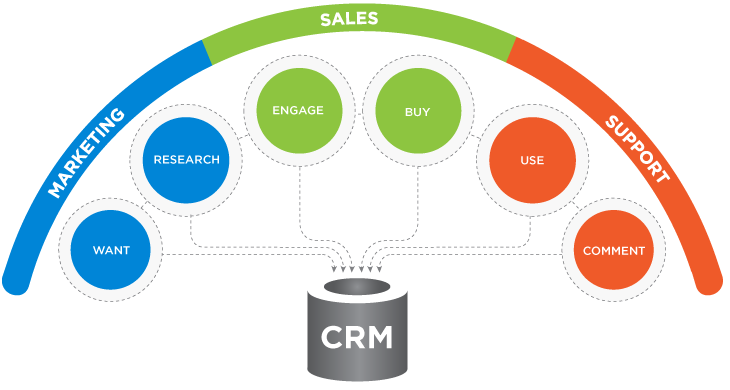 CRM-data-cleansing